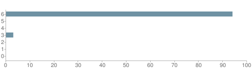 Chart?cht=bhs&chs=500x140&chbh=10&chco=6f92a3&chxt=x,y&chd=t:94,0,0,3,0,0,0&chm=t+94%,333333,0,0,10|t+0%,333333,0,1,10|t+0%,333333,0,2,10|t+3%,333333,0,3,10|t+0%,333333,0,4,10|t+0%,333333,0,5,10|t+0%,333333,0,6,10&chxl=1:|other|indian|hawaiian|asian|hispanic|black|white